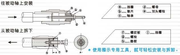 K系列螺旋锥齿轮减速机轴装式减速机的拆装参考