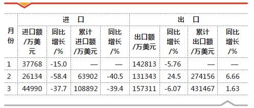 表1 2013年一季度各月工程機械產品進出口情況