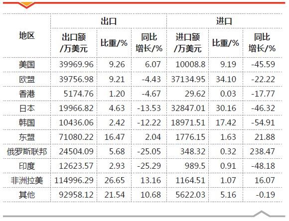 表4 2013年一季度工程機械產品進出口地區分布