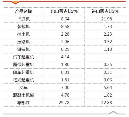 表3 2013年一季度工程機械產品進出口額占比情況