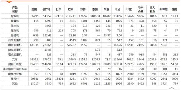 表5 2013年一季度工程機械產品出口主要地區分布(出口總額1億美元以上國家、地區)
